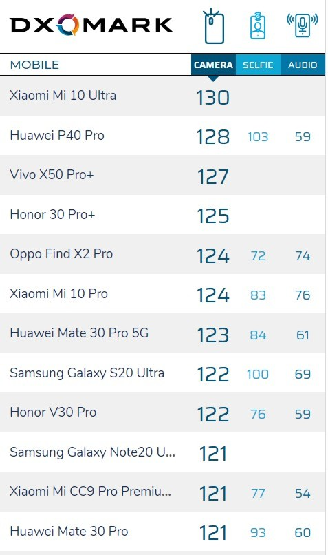 Galaxy Note 20 Ultra 相机   DxOMark 排名仅入十大 ePrice.HK 图片 Samsung 夫人 尚在 第4张
